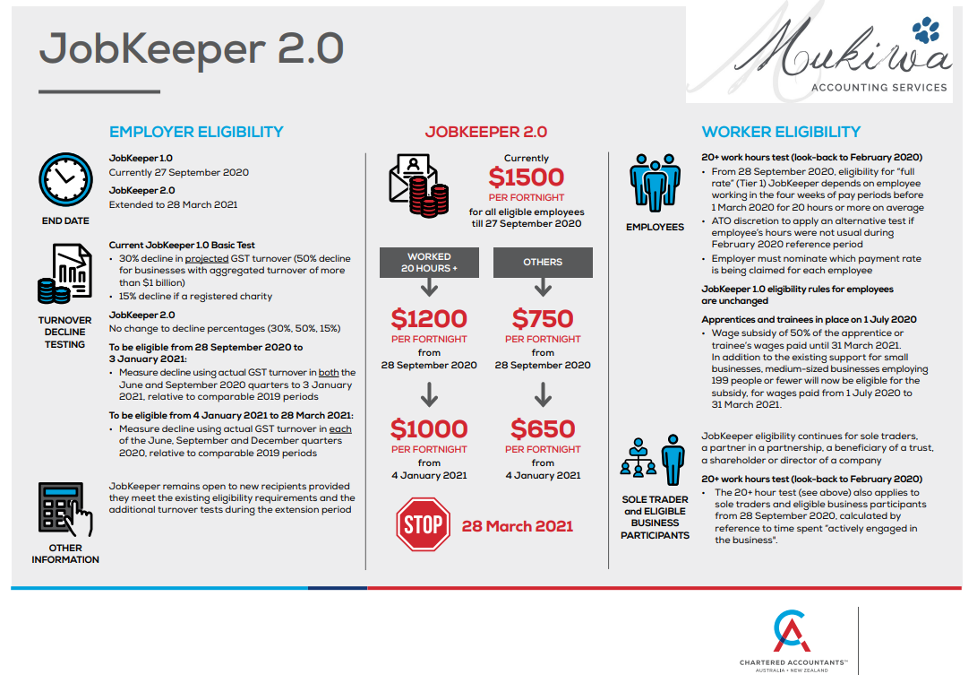 Jobkeeper 2.0 Facts